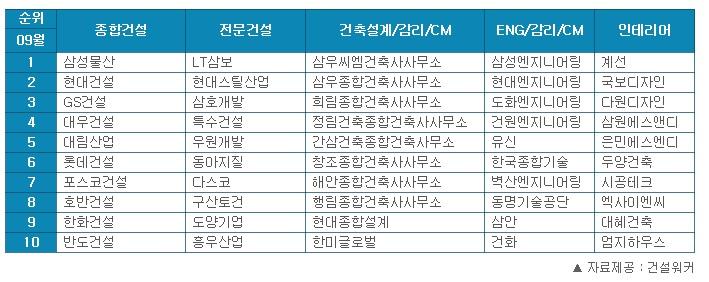 삼성물산,  건설사 취업인기 23개월째 1위…대우건설·대림산업 자리 바꿈