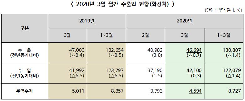 ▲ 2020년 3월 월간 수출입 현황 확정치