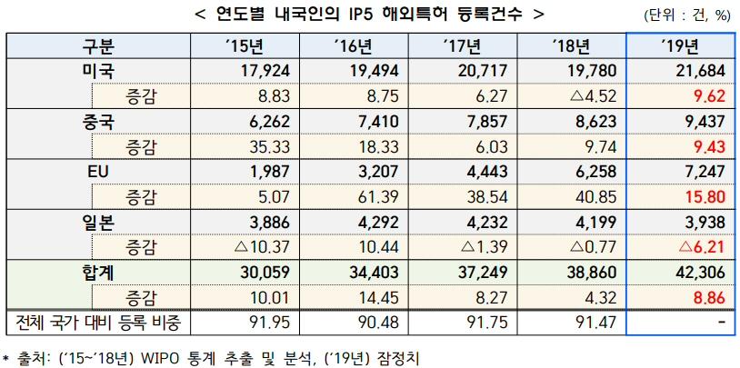 2019년 해외특허 출원건수 총 66,792건 전년대비 10.9% 증가