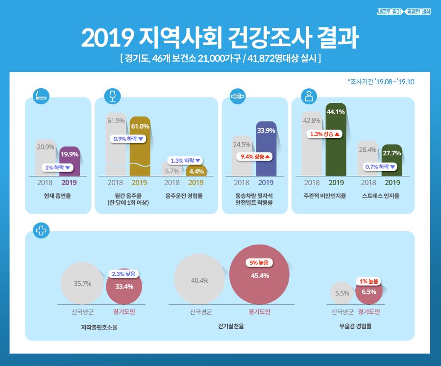 경기도, 41,872명 대상 '2019 지역사회 건강조사' 결과 발표