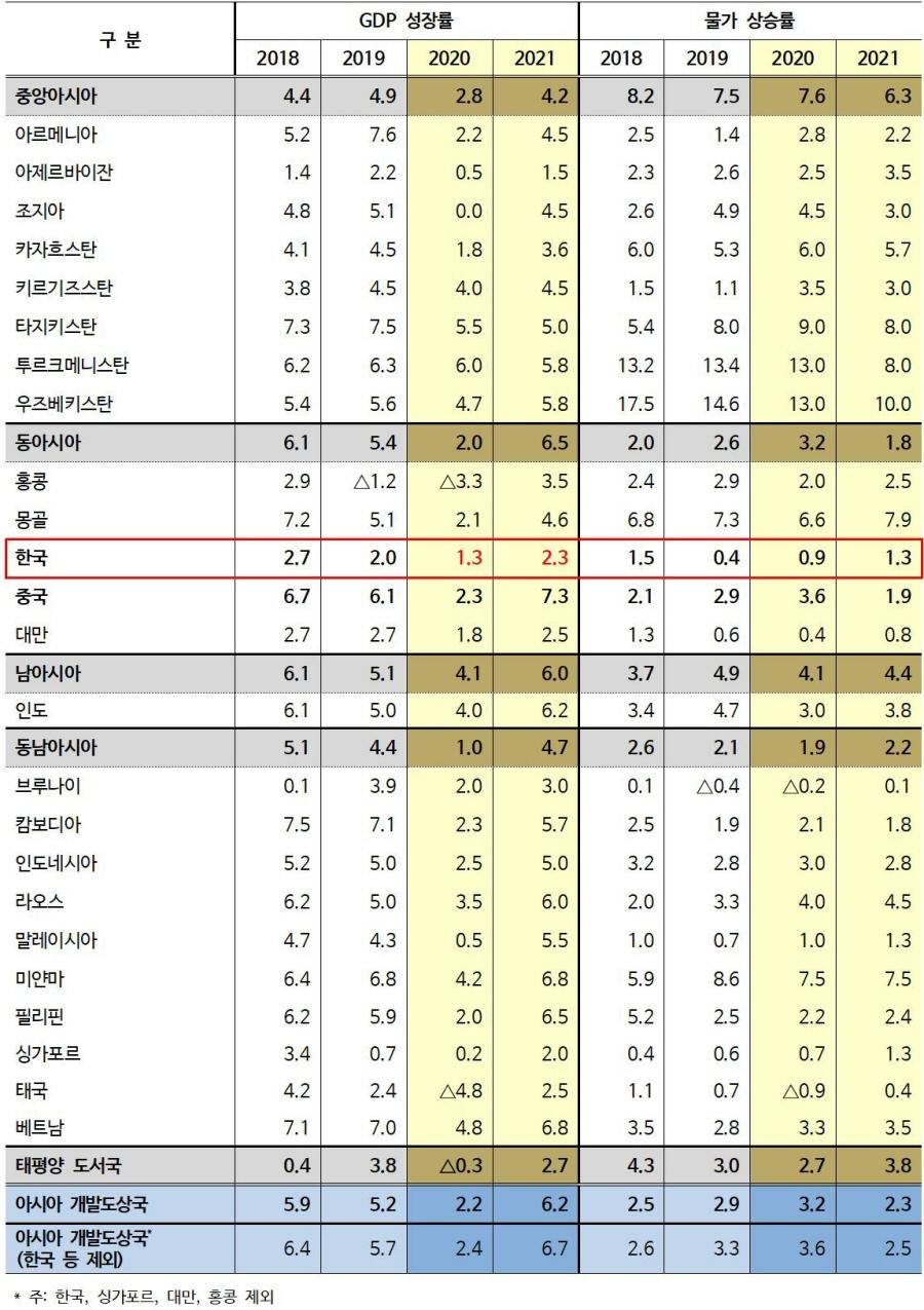 ▲ 2020~21년 지역별 경제성장률 및 물가상승률(단위: %)