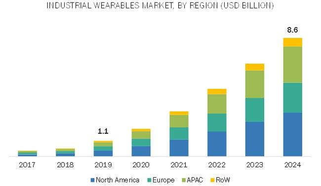 마캣앤마켓, 산업용 웨어러블 시장 전망 발표...2024년까지 연평균 50.2% 성장