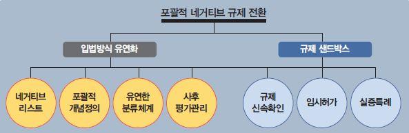 투명한 KoELSA!KoELSA 「정보공개 운영규정」 '포괄적 네거티브 규제' 전환과제 선정