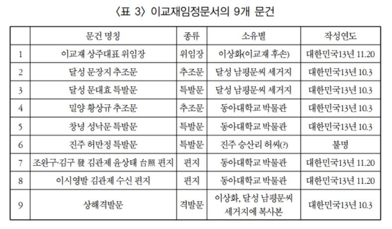 창원 진전 출신 이교재의 독립운동과 상해 임시정부-8