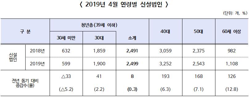 2019년 4월 신설법인 전년 동월 대비 5.6% 늘어나 3개월 연속 증가