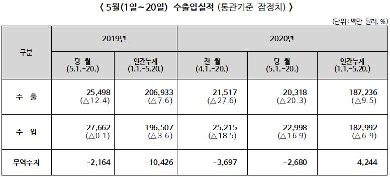 ▲ 2020년 5월(1~20일) 수출입실적(통관기준 잠정치)
