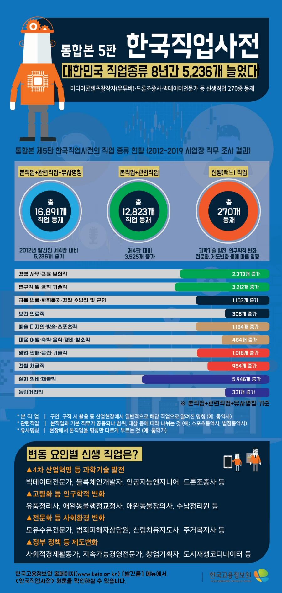 ▲ '한국직업사전 통합본 제 5판' 발간 인포그래픽