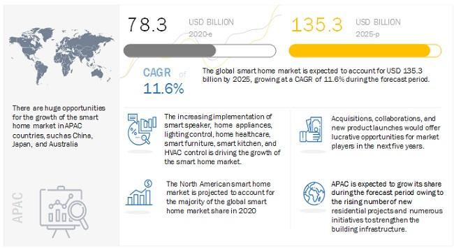 스마트홈 시장 2025년 1,353억 달러…마켓앤마켓, '스마트홈 시장 분석' 보고서