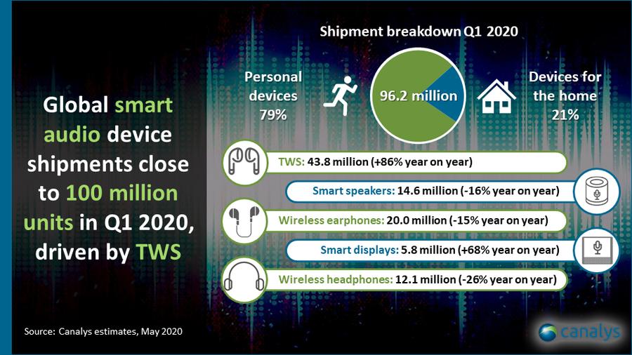 TWS 86% 성장률로 시장 주도...카날리스, '완전 무선 이어폰이 대세'