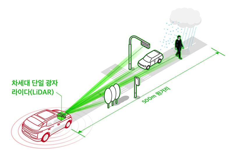 SKT, CES 2020에서 자율주행의 눈 '차세대 단일 광자 라이다' 공개