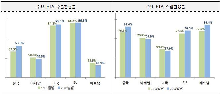▲ 주요 FTA 수출입 활용률