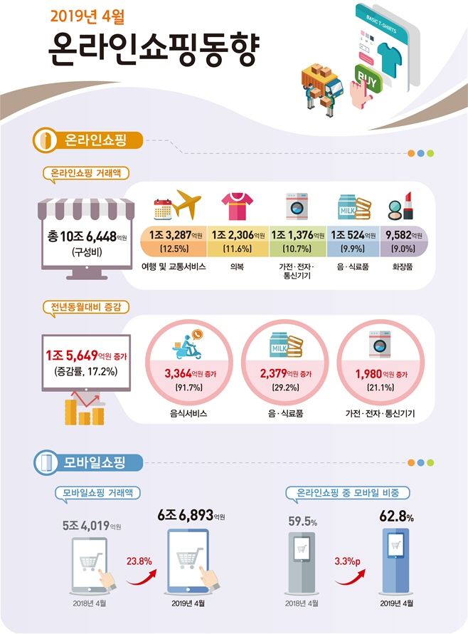 2019년 4월 온라인쇼핑 거래액 전년동월대비 17.2% 증가 10조 6,448억원