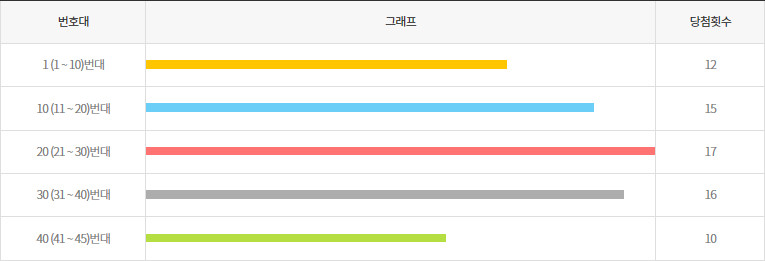로또889회~898회 10번대 구간별 출현횟수