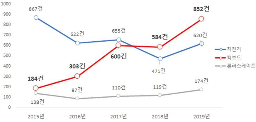 ▲ 최근 5년간 품목별 안전사고 추이