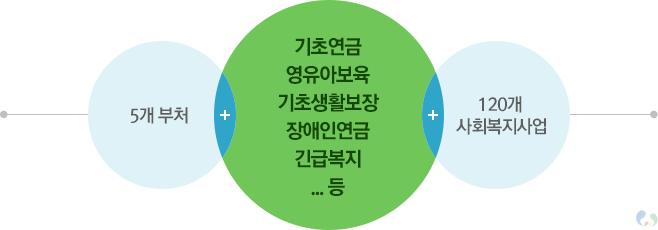 행복이음시스템(행복e음)_주요서비스