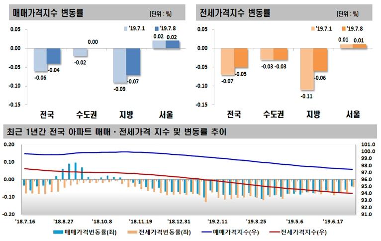 2019년 07월 둘째 주 전국 주간 아파트 가격 동향, 매매 0.04% 하락, 전세 0.05% 하락