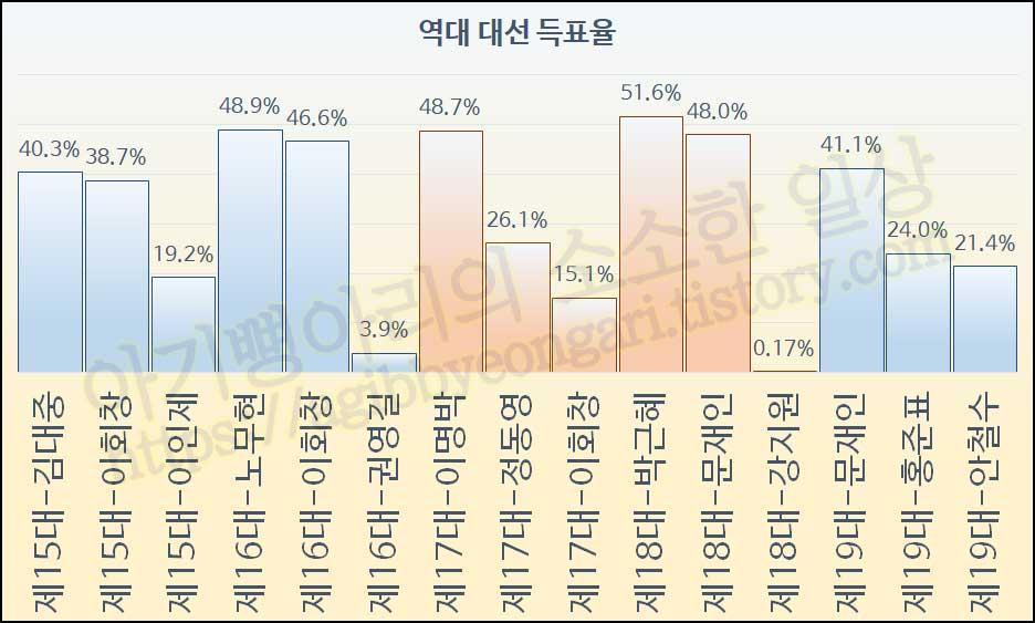 역대대선득표율