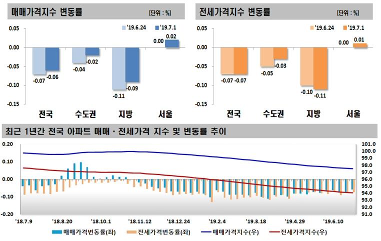 2019년 07월 첫째 주 전국 주간 아파트 가격 동향, 매매 0.06% 하락, 전세 0.07% 하락
