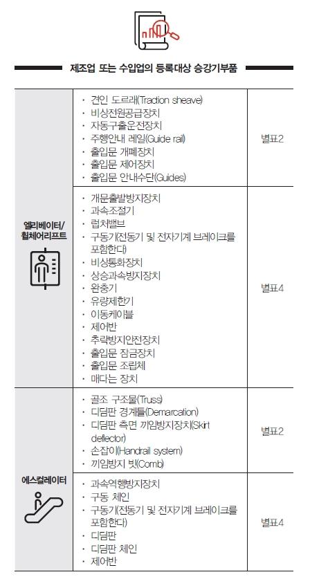 승강기 안전관리법령 전부개정②: 승강기 제조업·수입업자가 알아야할 승강기 안전관리법령
