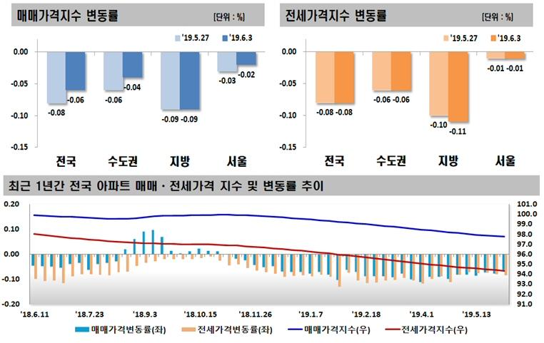 2019년 06월 첫째 주 전국 주간 아파트 가격 동향, 매매 0.06% 하락, 전세 0.08% 하락