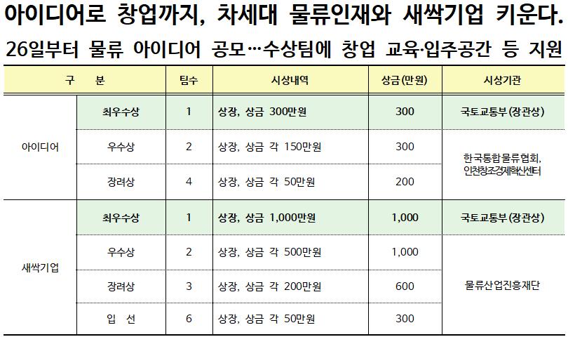 '2019 물류 아이디어 및 새싹기업 공모전' 개최