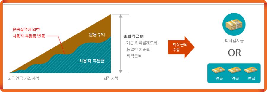 퇴직연금 조회3