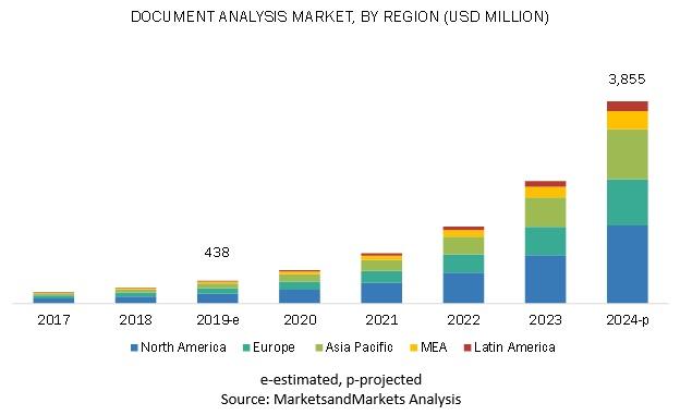 마켓앤마켓, 2024년까지 문서 분석 시장 54.5% 성장 전망 발표