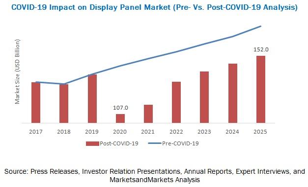 마캣앤마켓, 코로나19 영향으로 디스플레이 시장 7.3% 성장 전망