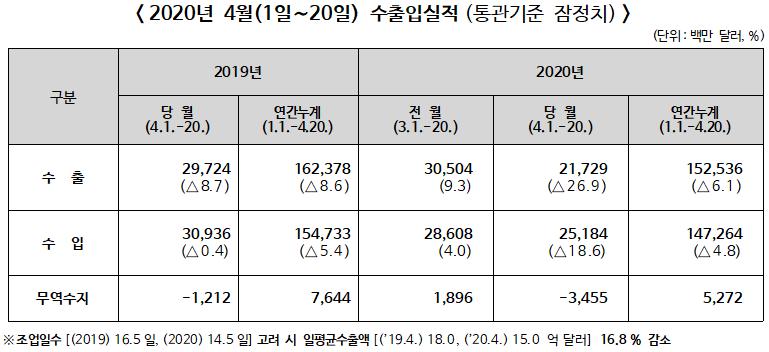 ▲ 2020년 4월(1일∼20일) 수출입실적(통관기준 잠정치)