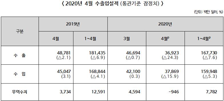 ▲ 2020년 4월 수출입실적(통관기준 잠정치)