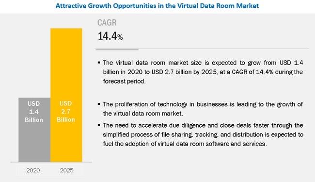 효율적인 M&A 솔루션 '가상데이터룸'...27억 달러 시장 형성하며 14.4% 성장 전망