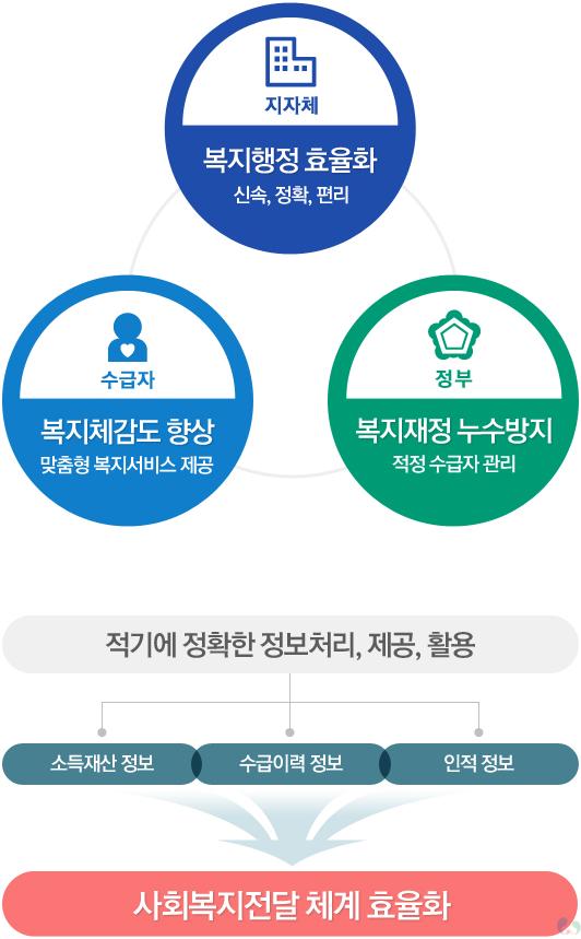 행복이음시스템(행복e음)_운영효과