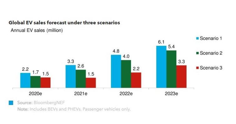 전기차 시장 3가지 시나리오 제시…BNEF, '전기 자동차 전망 2020' 발표
