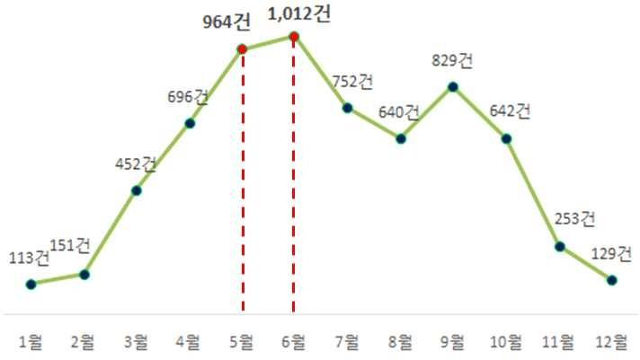▲ 만 14세 이하 어린이의 승용스포츠 제품 관련 월별 사고추이